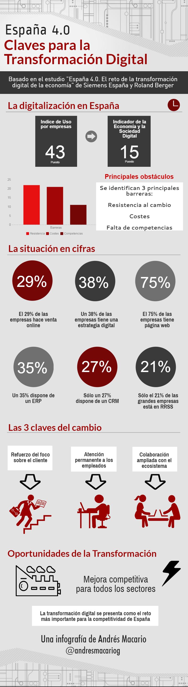 España 4.0: Claves para la Transformación Digital #infografia #infographic
