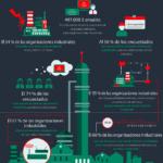 Estado de la ciberseguridad industrial #infografia #infographic #tech