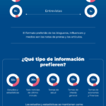 Estrategia efectiva con bloggers e influencers #infografia #infographic #marketing