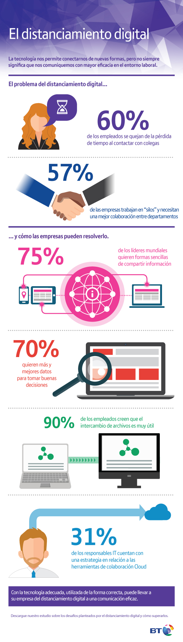 El problema del distanciamiento digital en las empresas #infografia #infographic #rrhh