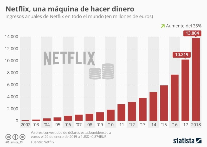 Evolución de los ingresos de Netflix #infografia #infographic