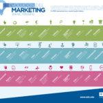 Evolución del marketing en el tiempo #infografia #infographic #marketing