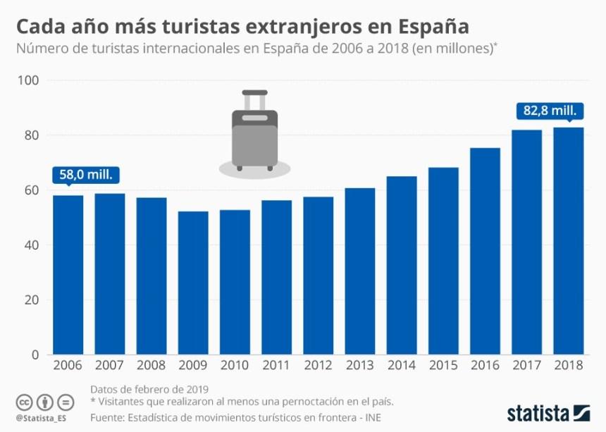 Evolución del número de turistas internacionales en España #infografia #infographic #turismo