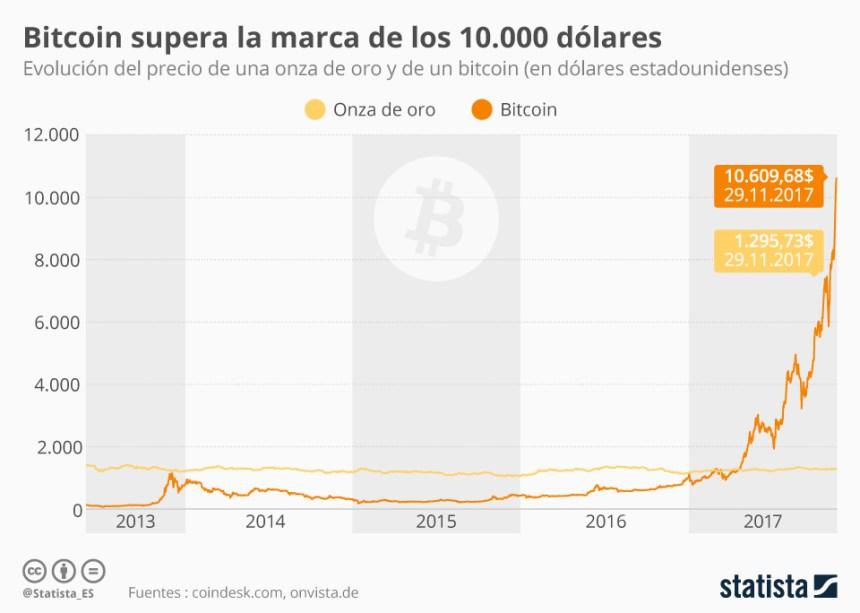 Evolución del precio del Bitcoin #infografia #infographic