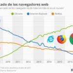 Evolución del uso de navegadores #infografia #infographic #software
