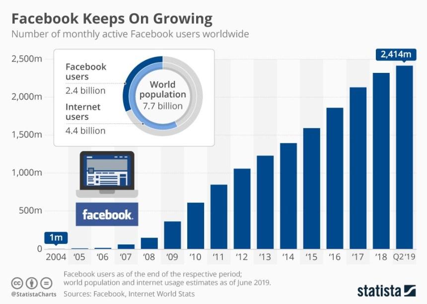 Evolución del número de usuarios de Facebook #infografia #infographic #socialmedia