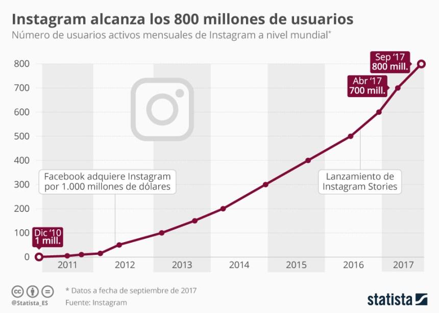 Evolución de los usuarios de Instagram #infografia #infographic #socialmedia