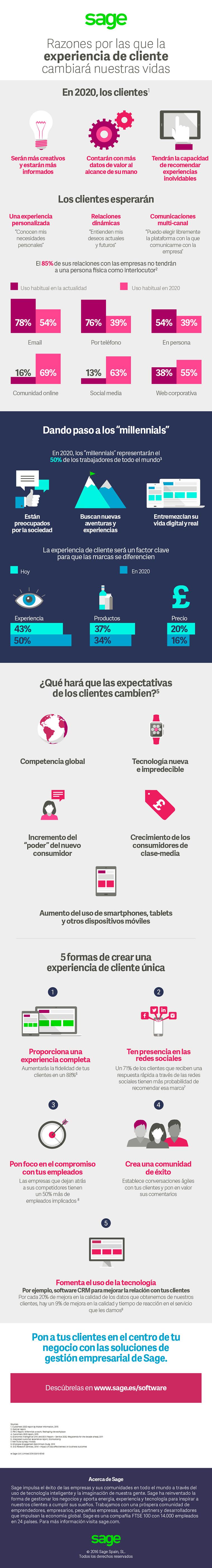 Cómo la Experiencia de Cliente cambiará nuestras vidas #infografia #infographic #marketing