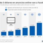El 20% de los anuncios online son de Facebook #infografia #infographic #marketing
