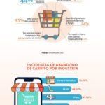 Factores que influyen en el abandono del carrito de la compra #infografia #ecommerce