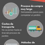 Principales fallos en el carrito de la compra #infografia #infographic #ecommerce