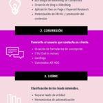 Fases del Inbound Marketing #infografia #infographic #marketing