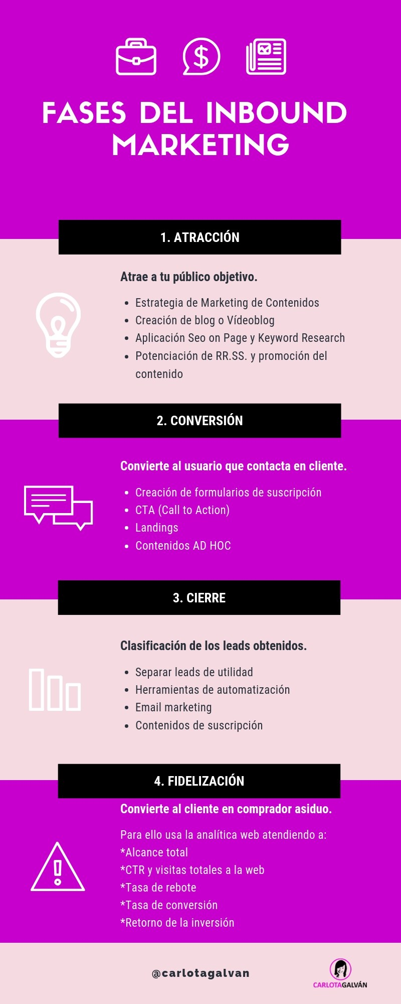 Fases del Inbound Marketing #infografia #infographic #marketing