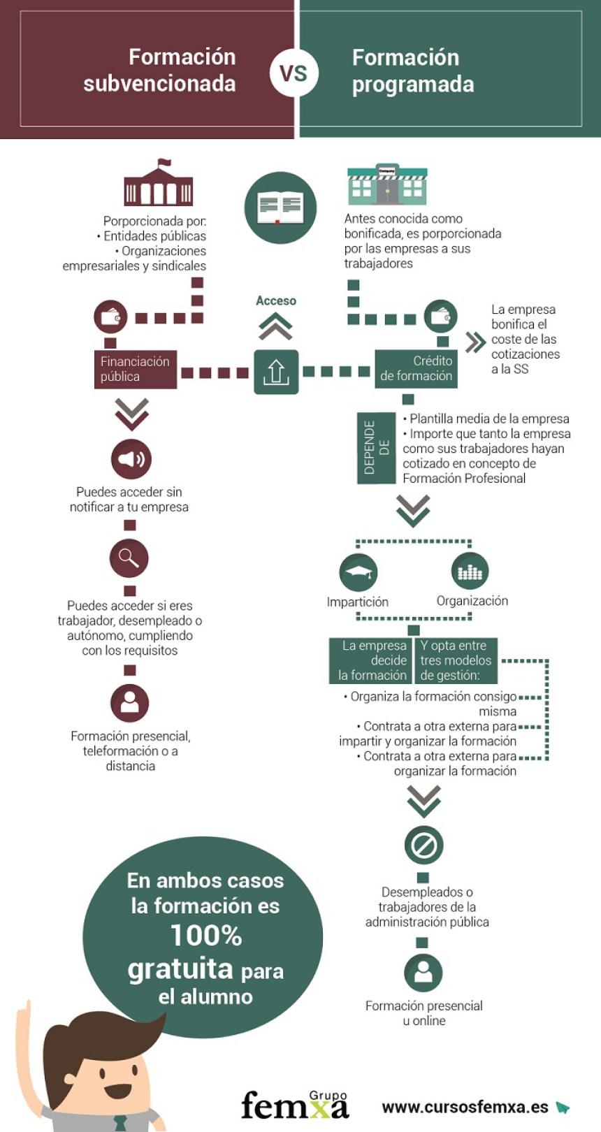 Diferencias entre Formación Subvencionada y Formación Bonificada #infografia #Formación