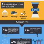 FinTech: amenaza y oportunidad del sector financiero #infografia #infographic