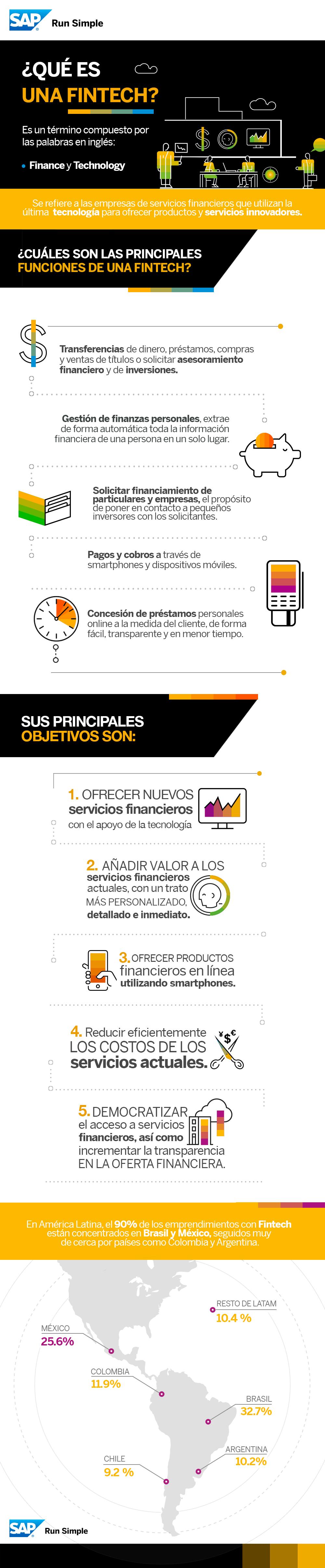 Qué es una Fintech #infografia #infographic