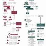 Formación Reglada vs Formación no reglada #infografia #infographic #education