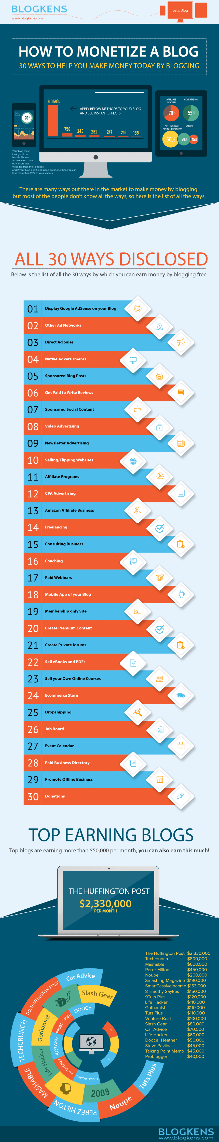 30 formas de monetizar tu Blog #infografia #infographic #marketing