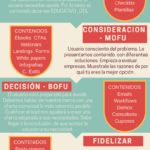 Funnel contenidos inbound Marketing #infografia #infographic #marketing