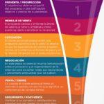Funnel de ventas #infografia #infographic #marketing