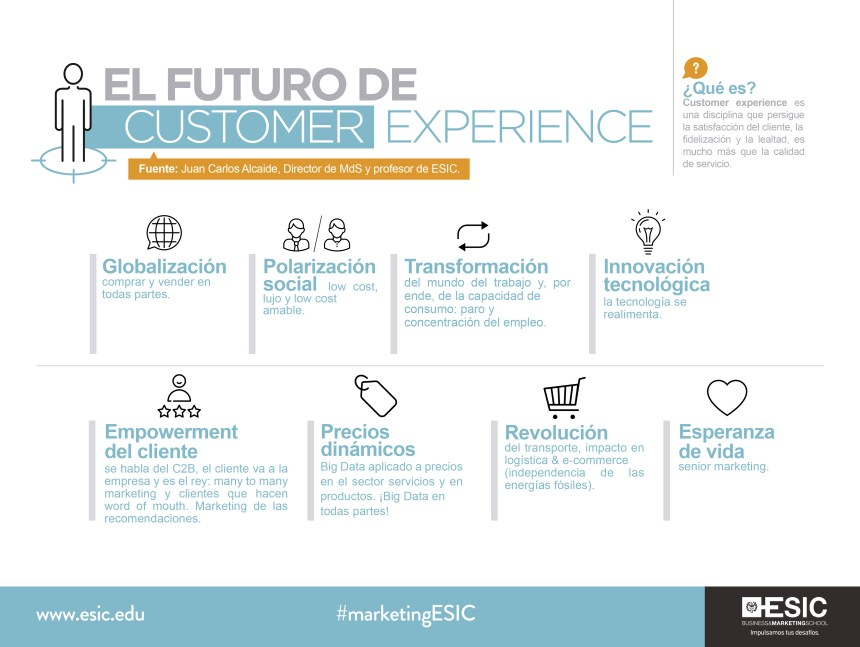 El futuro de Customer Experience #infografia #infographic #marketing