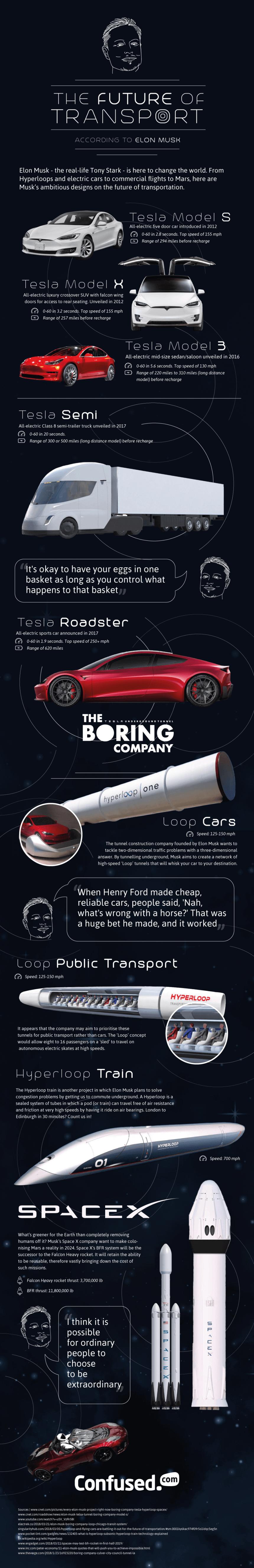 El futuro del transporte según Elon Musk #infografia #infographic #tech