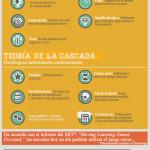 Gamificación de la Educación #infografia #infographic #education