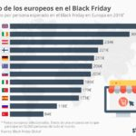 Gasto de los europeos en Black Friday (algunos países) #infografia #infographic #marketing
