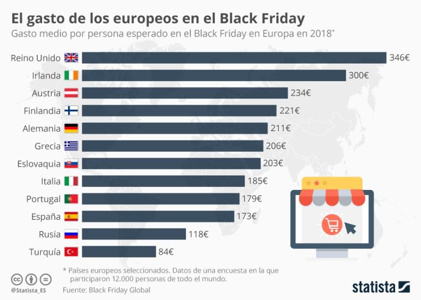 Gasto de los europeos en Black Friday (algunos países) #infografia #infographic #marketing