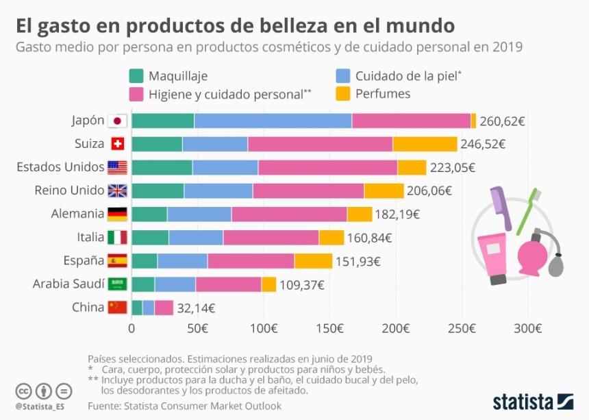 En qué países gastan más en cosmética #infografia #infographic marketing