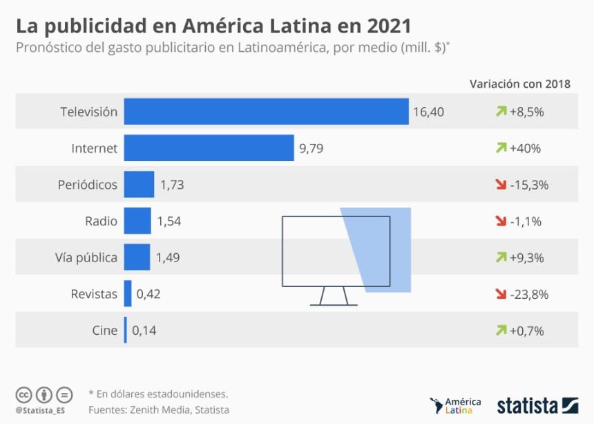 Gasto publicitario en Latinoamérica #infografia #infographic #marketing