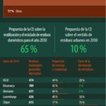 Gestión de residuos en la Unión Europea #infografia #infographic #medioambiente