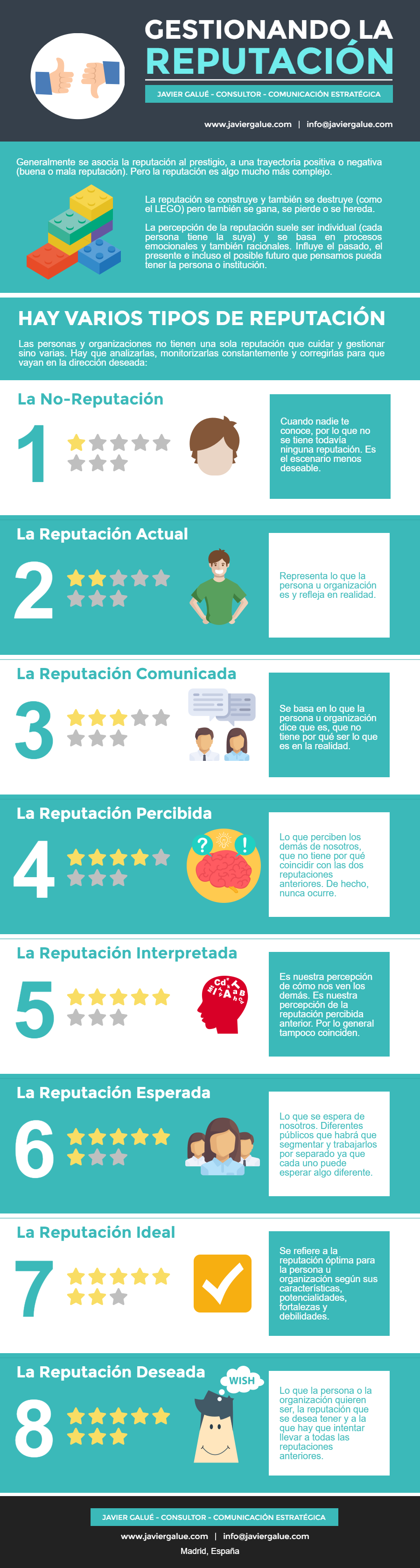 Gestionando la Reputación #infografia #infographic #marketing