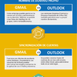 Gmail vs Outlook #infografia #infographic