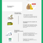 Guía de Facebook Ads #infografia #socialmedia #marketing