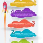 Nuevas habilidades de liderazgo para 2020 #infografia #infographic #leadership