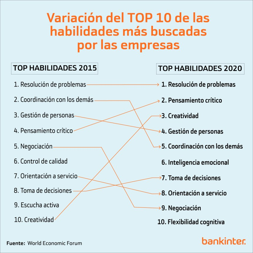 Variación de las 10 habilidades más demandadas por las empresas 2015-2020 #infografia #rrhh