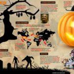 Historia de Halloween #infografia #infographic