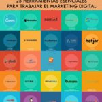 25 herramientas esenciales para trabajar el Marketing Digital #infografia #infographic #marketing