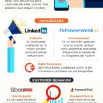 Herramientas esenciales de Marketing Digital #infografia #infographic #marketing