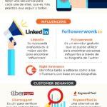 Herramientas esenciales de Marketing Digital #infografia #infographic #marketing