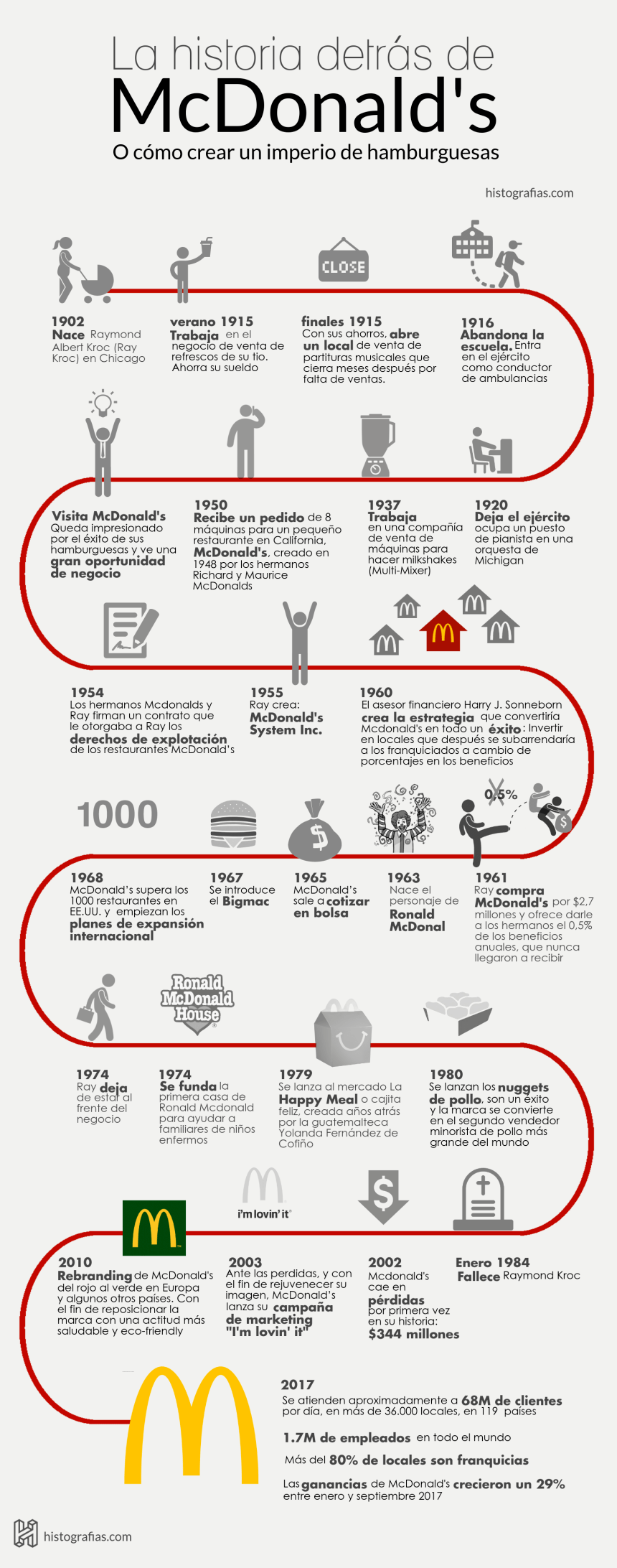 Historia de McDonald's #infografia #infographic #marketing