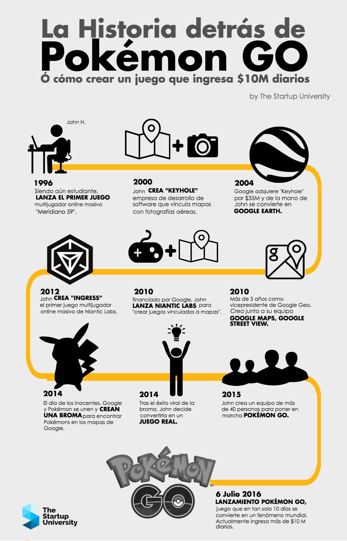 La Historia de Pokemon GO #infografia #infographic #entrepreneurship