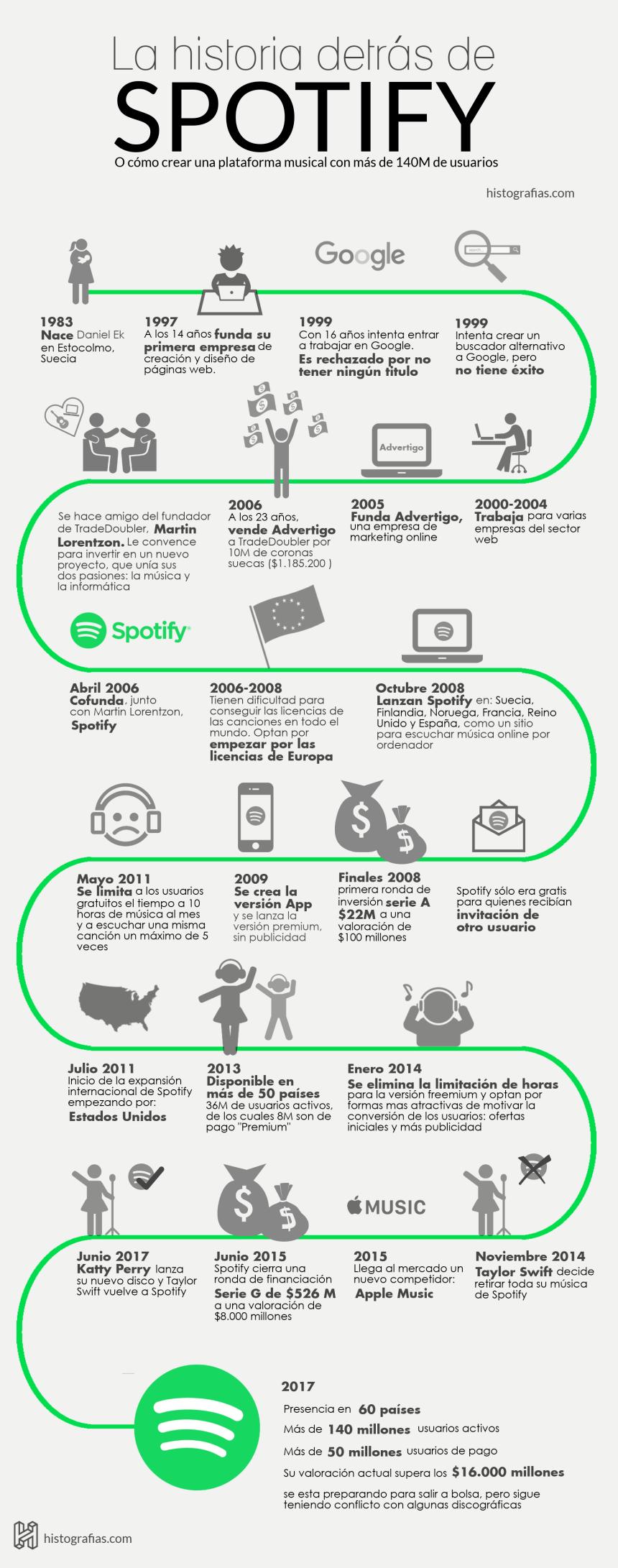 Historia de Spotify #infografia #infographic #música