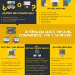 Qué es el Hosting #infografia #infographic #internet