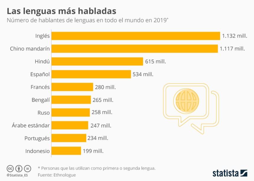 Idiomas más hablados del Mundo (como primera o segunda lengua) #infografia