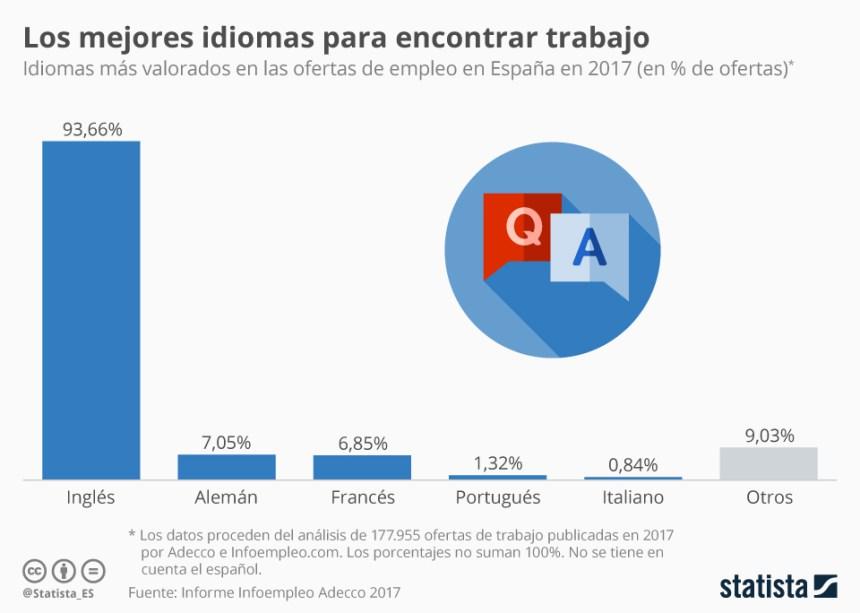 Idiomas más solicitados en las ofertas de trabajo en España #infografia #infographic #Empleo