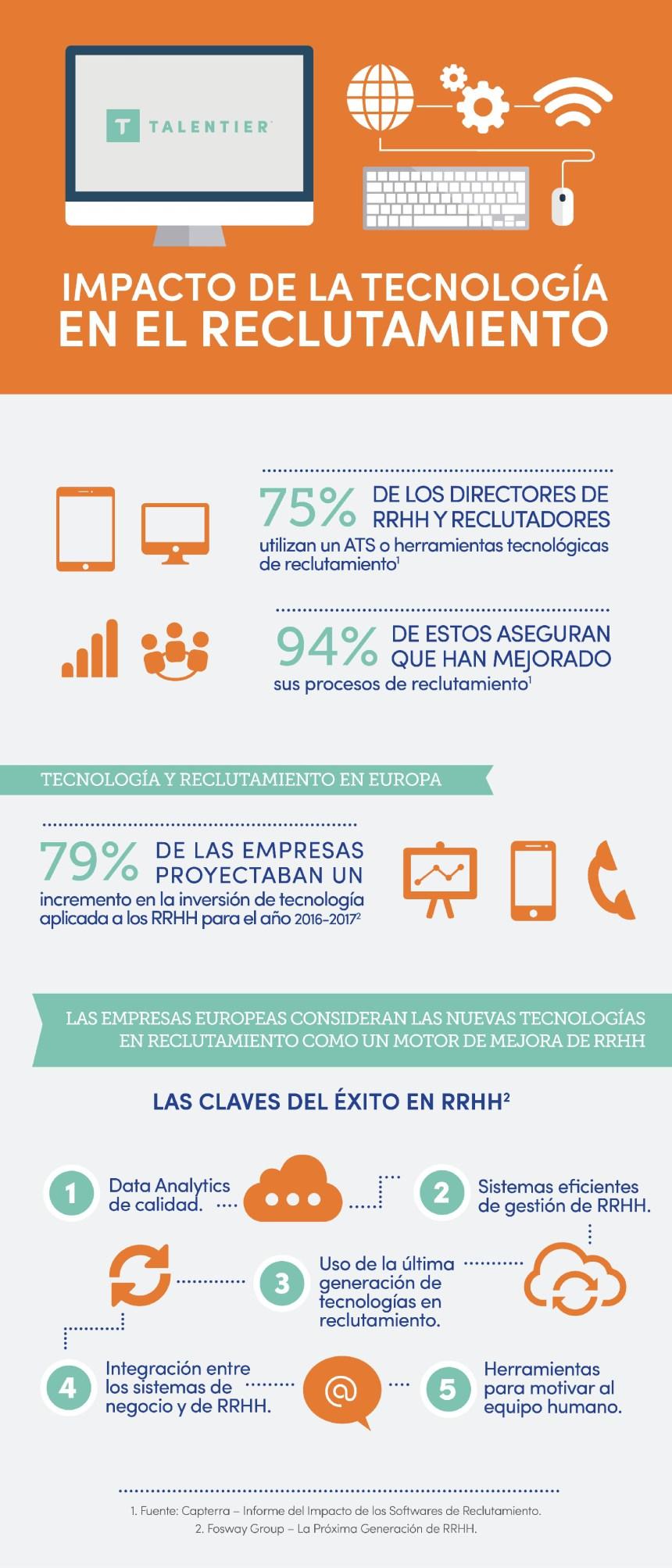 Impacto de la tecnología en el reclutamiento #infografia #infographic #rrhh