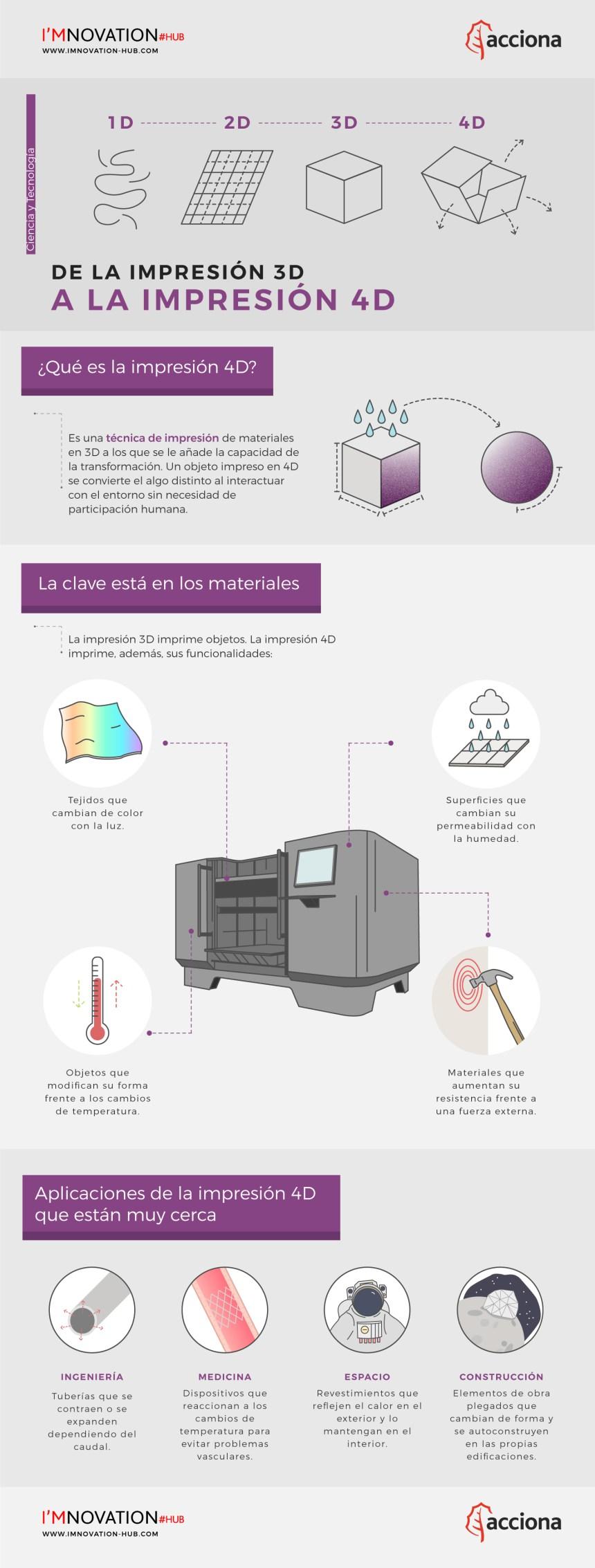 De la impresión 3D a la impresión 4D #infografia #infographic #tech