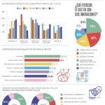 El impulso innovador del turismo #infografia #infographic #tourism